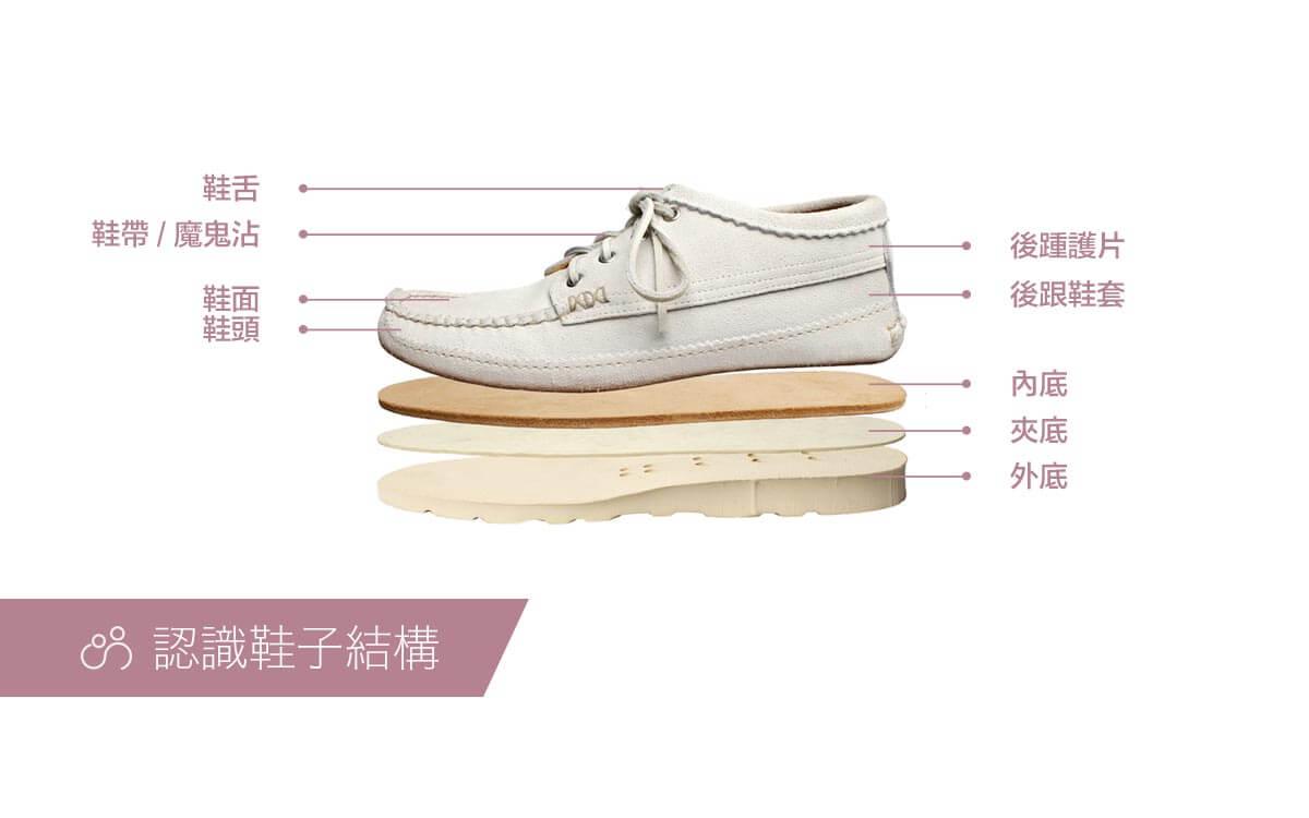 挑選老人鞋子:認識鞋子結構